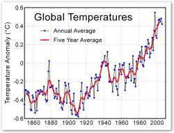 Global Temperature Graph by Global Warming Art